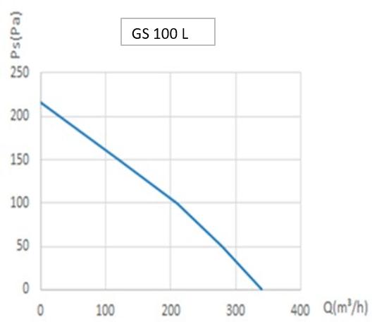 График работы вентиляторов GS 100 L