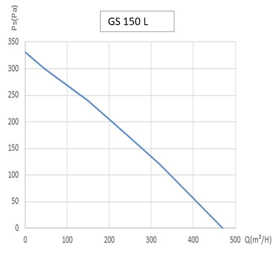 График работы вентиляторов GS 150 L