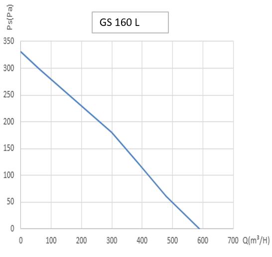 График работы вентиляторов GS 160 L