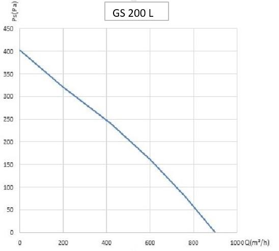 График работы вентиляторов GS 200 L