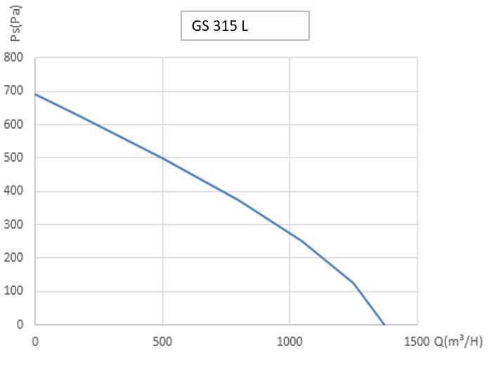 График работы вентиляторов GS 315 L