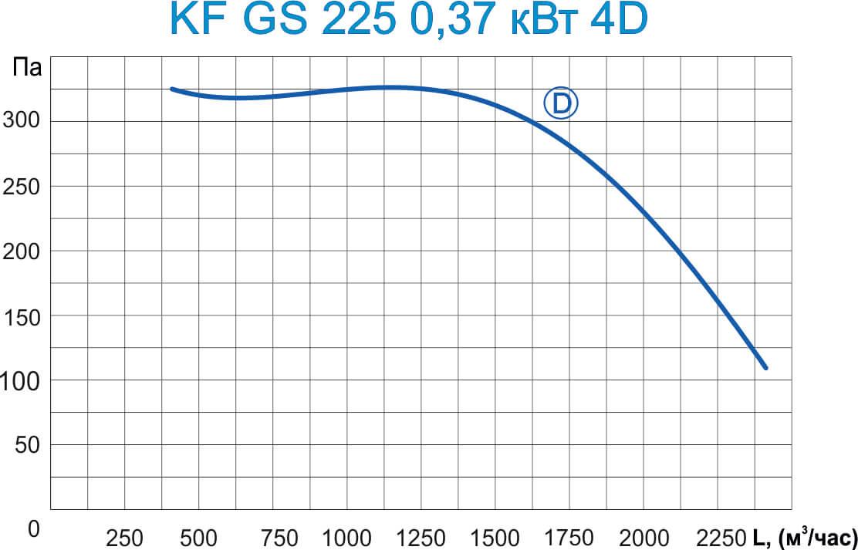 KF GS 225 0,75 кВт 4D