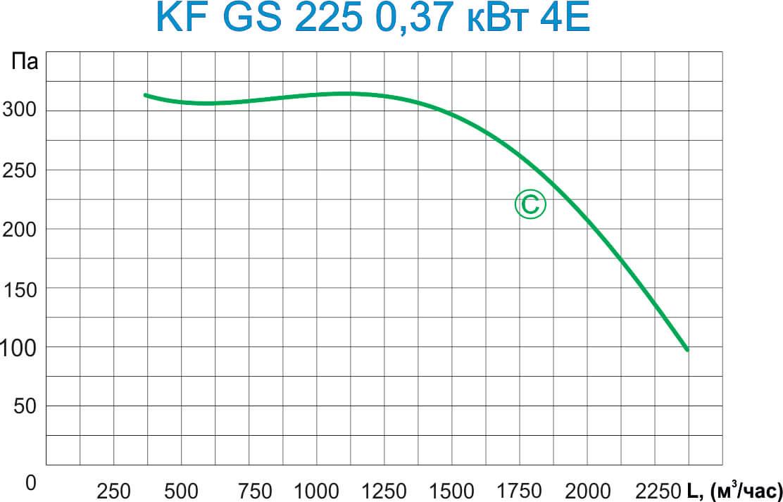KF GS 225 0,75 кВт 4E