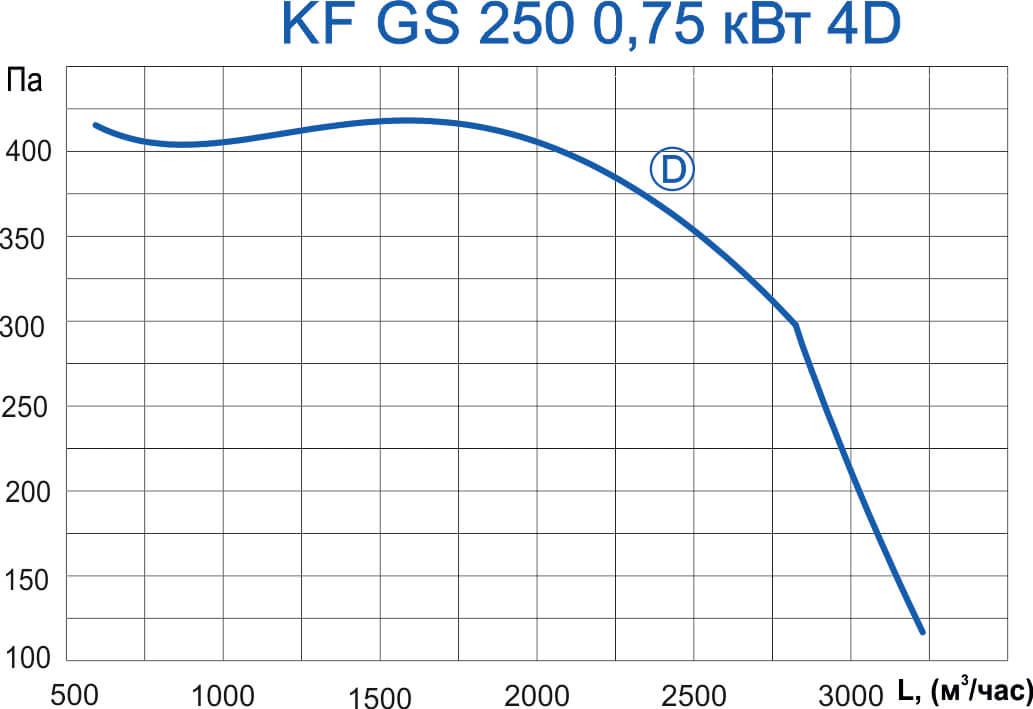 KF GS 250 0,75 4D