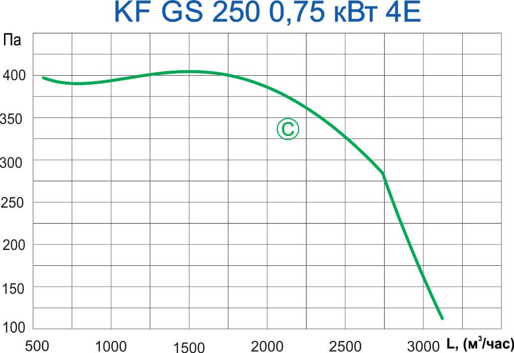 KF GS 250 0,75 4E