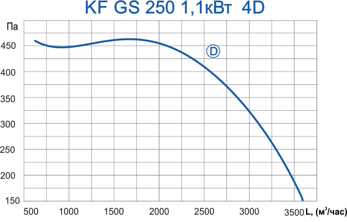 KF GS 250 1,1 4D