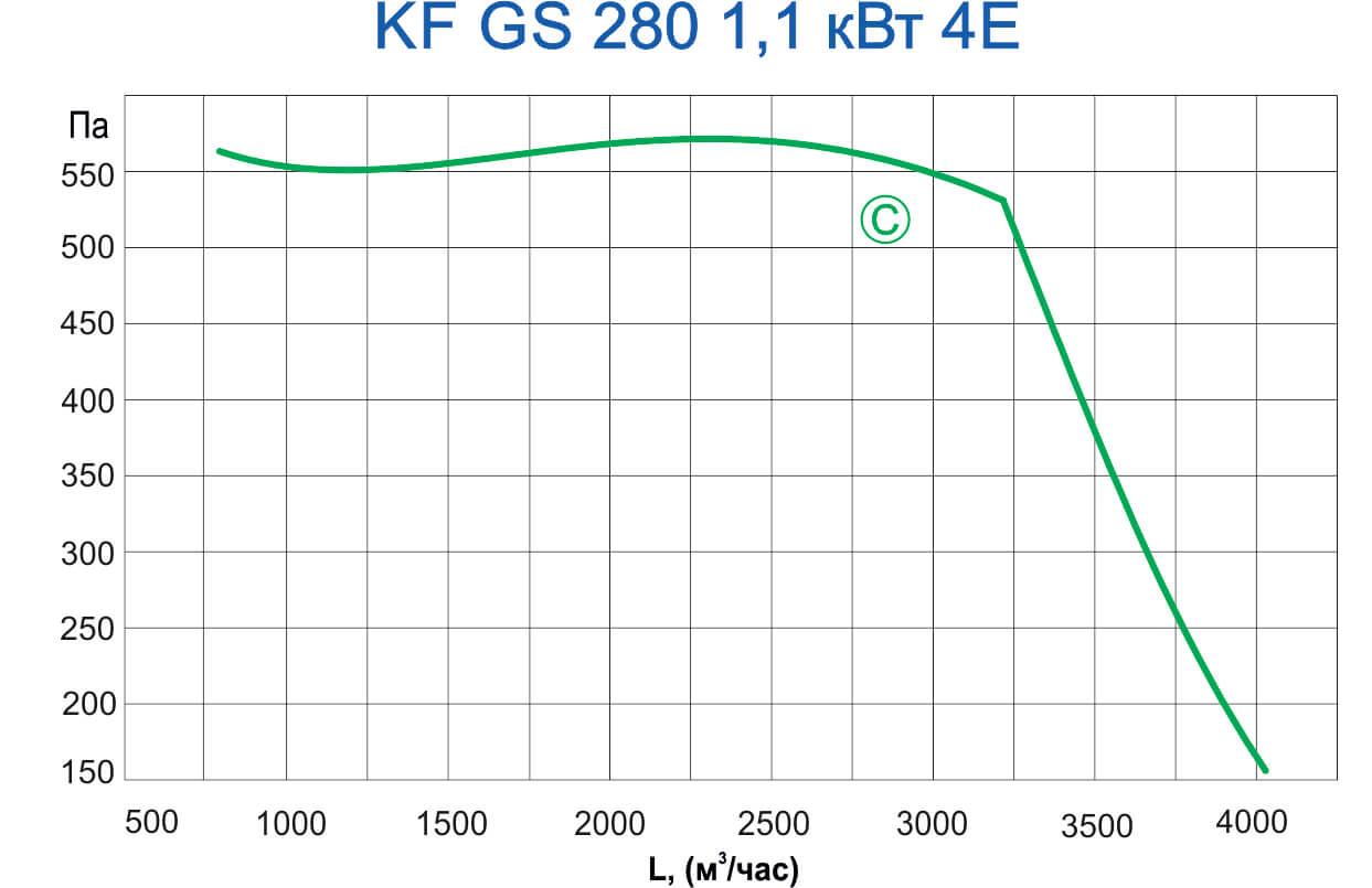 KF GS 280 1,1 кВт 4E