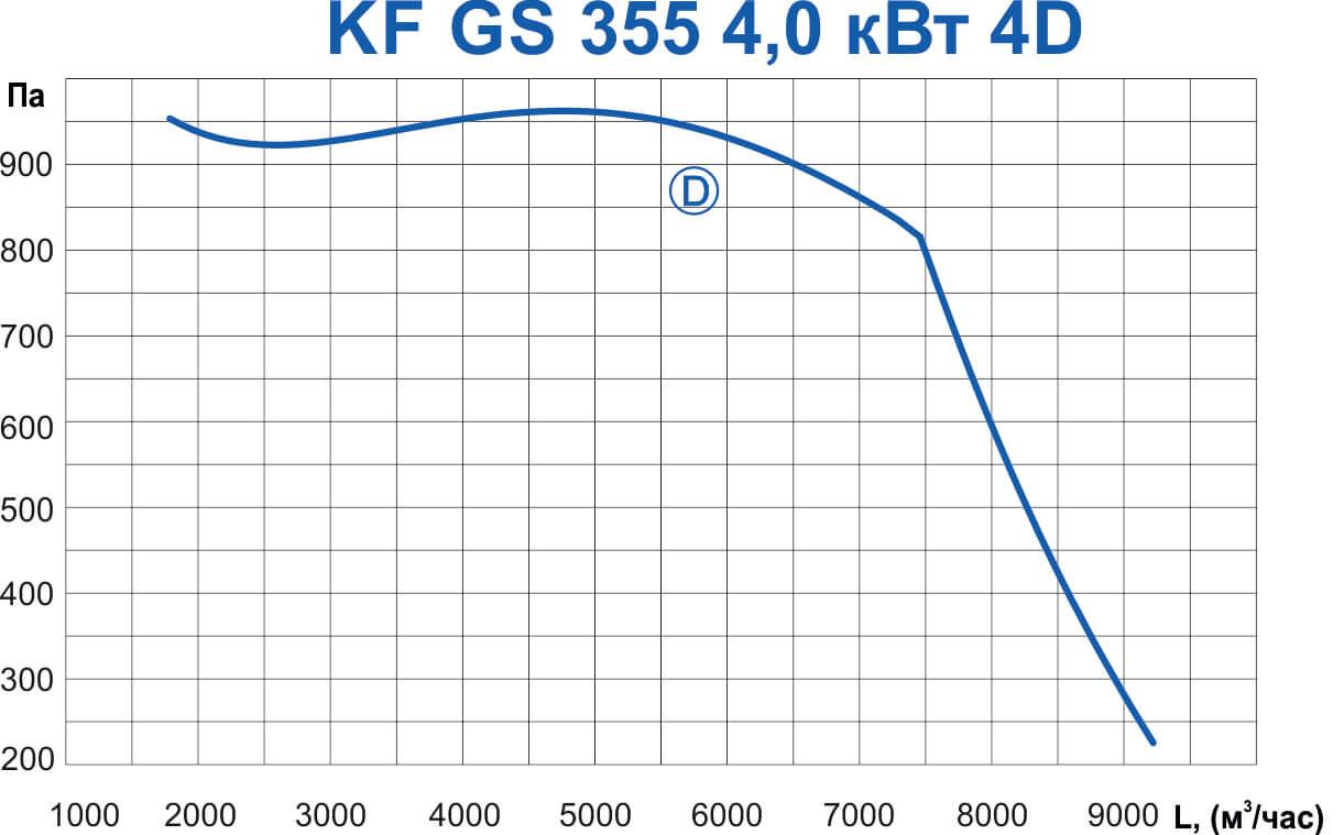 KF GS 355 4,0 кВт 4D