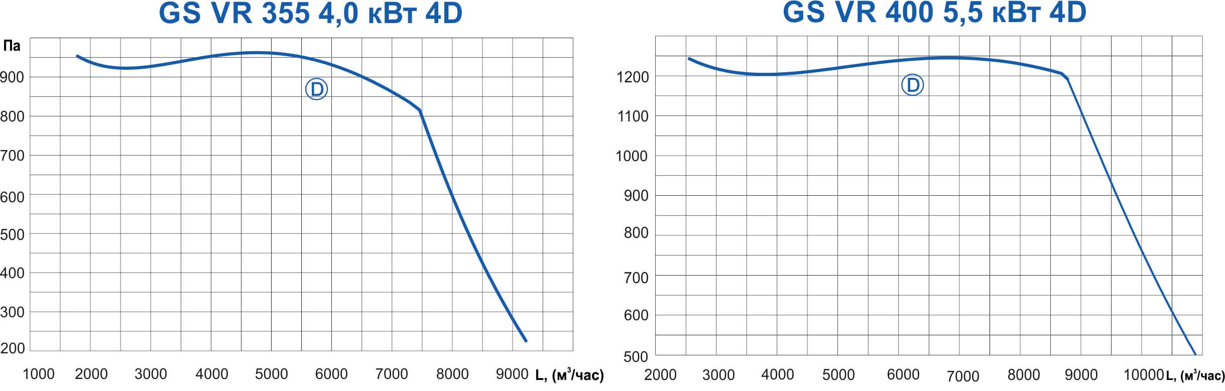 Графики работы вентиляторов GS VR